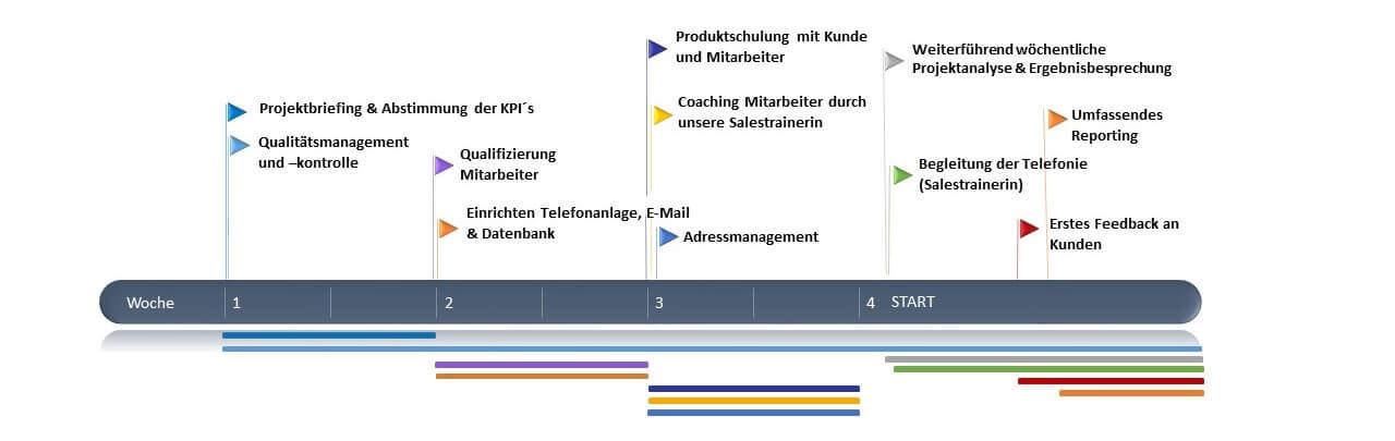 Telemarketing Projekt Vorgehensweise