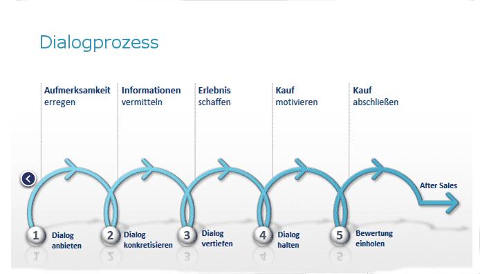 Call-Center Dienstleistungen - Dialog Prozess