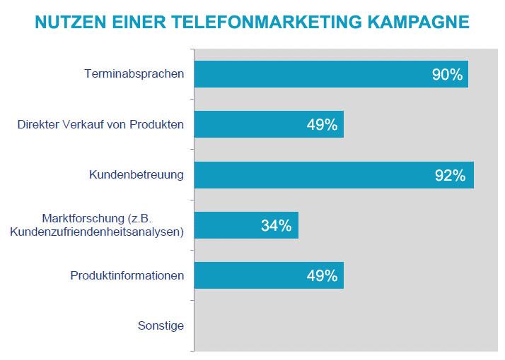 Telefonmarketing Studie - Nutzen einer Telemarketing Kampagne