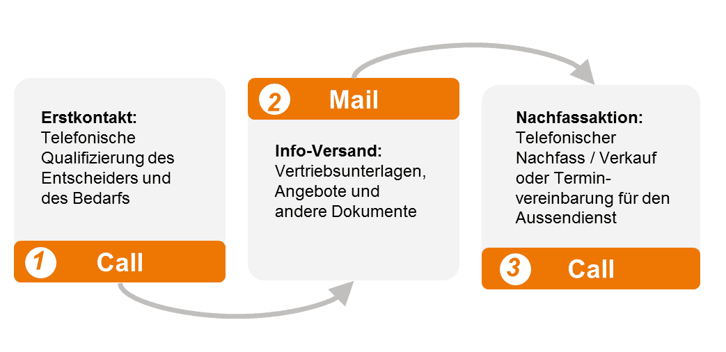 call-mail-call 3-stufige Telemarketing Kampagne