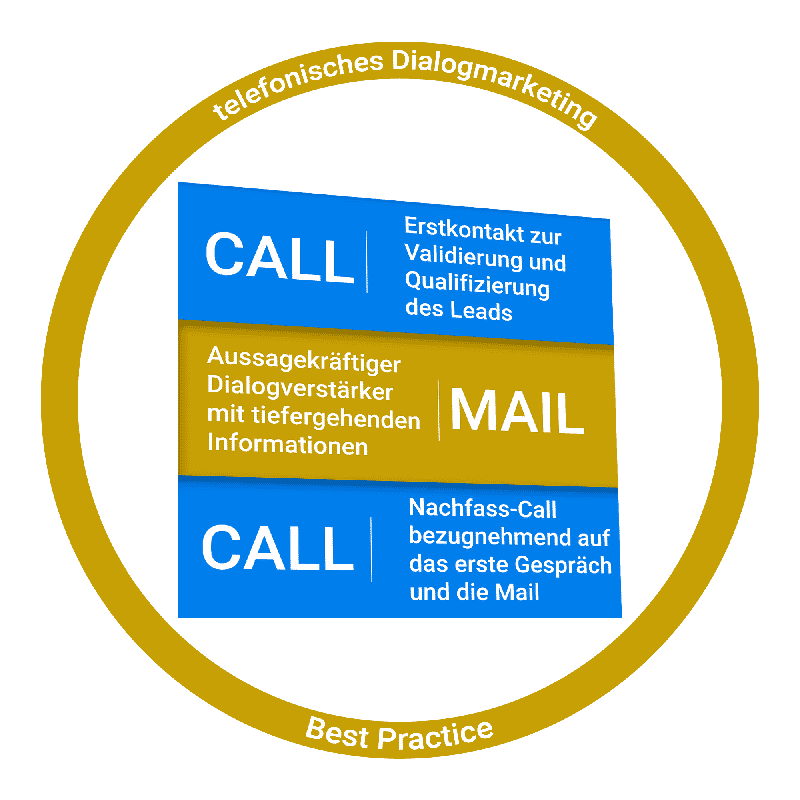 Call-Mail-Call - Dialogmarketing Kampagne